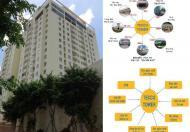 Bán chung cư cao cấp Tecco Linh Đông