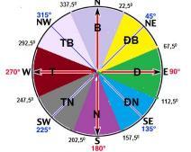 Cách xác định phương hướng đông tây nam bắc chính xác nhất
